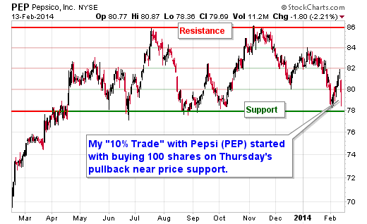 "I Just Made This ""10% Trade"" with Pepsi (PEP)"
