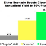 """10% Trade"" with Cisco (CSCO)"
