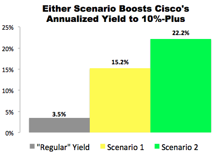 """""""10% Trade"""" with Cisco (CSCO)"""