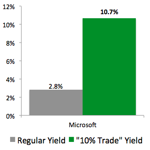 "I Just Made This ""10% Trade"" with Microsoft (MSFT)"