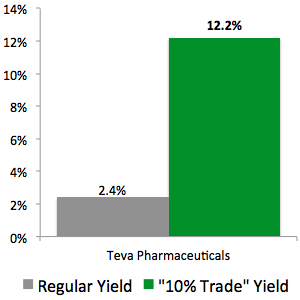 "I Just Made This ""10% Trade"" with Teva Pharmaceuticals (TEVA)"
