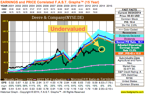 Deere & Co. (DE) Looks Cheap