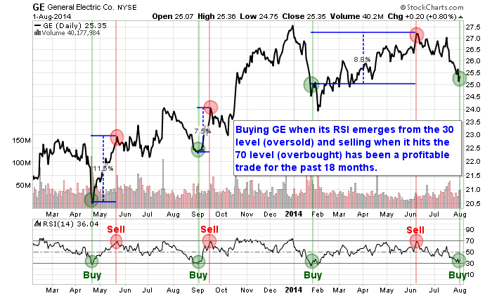 "General Electric (GE) flashes a ""buy"" signal"
