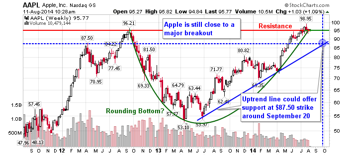 Apple (AAPL) is Still Close to a Major Breakout