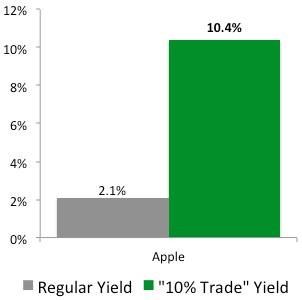 """10% Trade"" with Apple"
