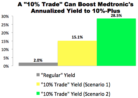 """10% Trade"" with Medtronic (MDT)"
