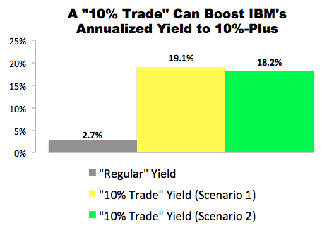 "I Just Made This ""10% Trade"" with International Business Machines (IBM)"