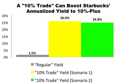 "I Just Made This ""10% Trade"" with Starbucks (SBUX)"
