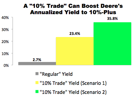 "I Just Made This ""10% Trade"" with Deere & Co. (DE)"