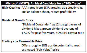 "Microsoft (MSFT): An Ideal Candidate for a ""10% Trade"""