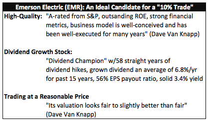 "Emerson Electric (EMR): An Ideal Candidate for a ""10% Trade"""