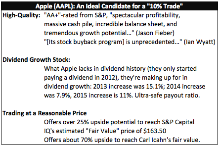 "I Just Made This ""10% Trade"" with Apple (AAPL)"