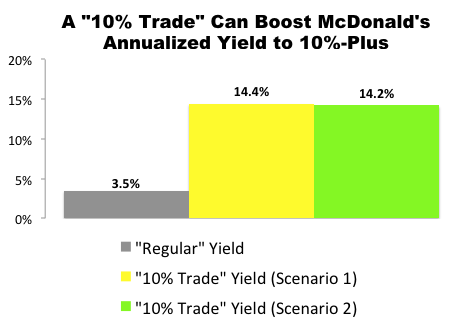 "I Just Made This ""10% Trade"" with McDonald's (MCD)"