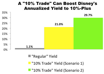 "I Just Made This ""10% Trade"" with Disney (DIS)"