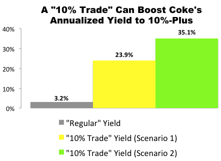 "I Just Made This ""10% Trade"" with Coca-Cola (KO)"