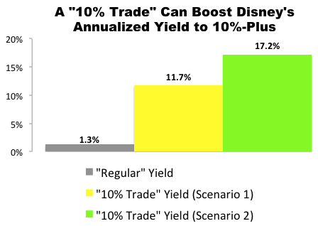 """10% Trade"" with Disney (DIS)"