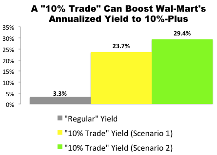 "I Just Made This ""10% Trade"" with Wal-Mart (WMT)"