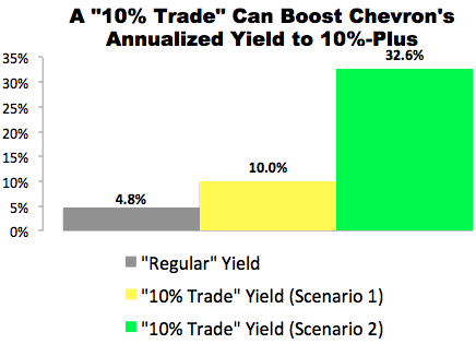 "I Just Made This ""10% Trade"" with Chevron (CVX)"