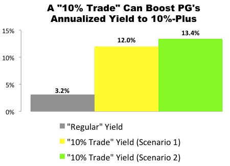 "I Just Made This ""10% Trade"" with Procter & Gamble (PG)"