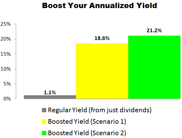 This Costco (COST) Trade Could Deliver a 18.6% to 21.2% Annualized Yield