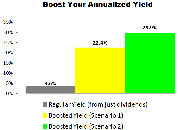 This Target (TGT) Trade Could Deliver a 22.4% to 29.9% Annualized Yield