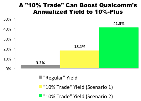 """10% Trade"" with Qualcomm (QCOM)"