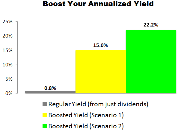 This Visa (V) Trade Could Deliver a 15.0% to 22.2% Annualized Yield