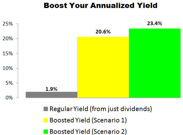 This Hormel (HRL) Trade Could Deliver a 20.6% to 23.4% Annualized Yield