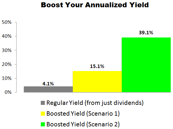 This Target (TGT) Trade Could Deliver a 15.1% to 39.1% Annualized Yield