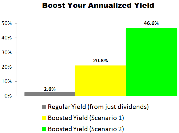 This Delta Air Lines (DAL) Trade Could Deliver a 20.8% to 46.6% Annualized Yield