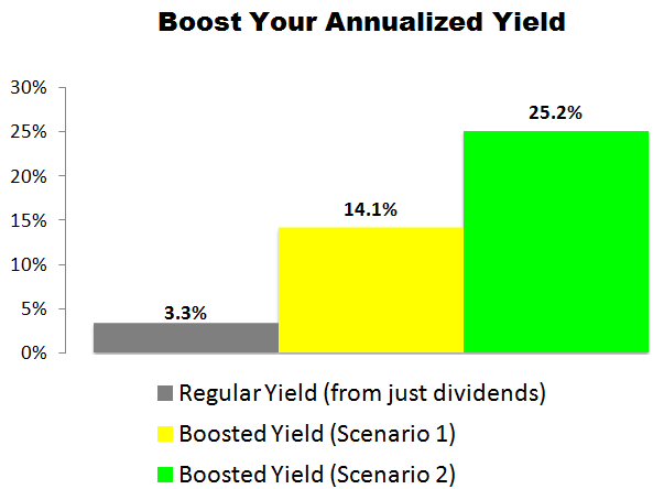 This Caterpillar (CAT) Trade Could Deliver a 14.1% to 25.2% Annualized Yield