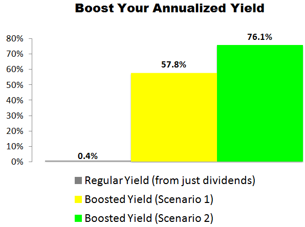 This NVIDIA Corp. (NVDA) Trade Could Deliver a 57.8% to 76.1% Annualized Yield