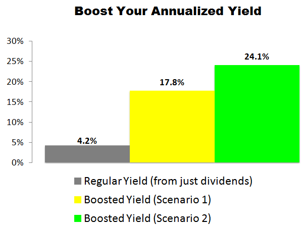 This AbbVie Inc (ABBV) Trade Could Deliver a 17.8% to 24.1% Annualized Yield