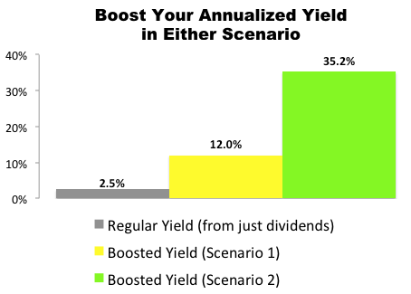 This Abbott Labs (ABT) Trade Could Deliver a 12.0% to 35.2% Annualized Yield