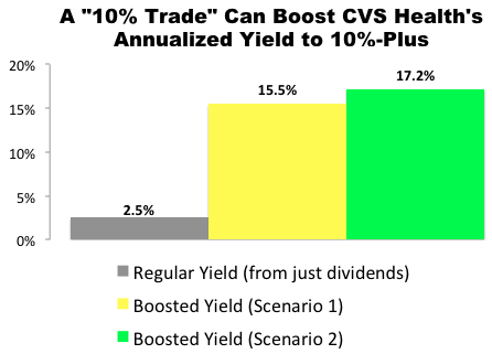 """10% Trade"" with CVS Health (CVS)"