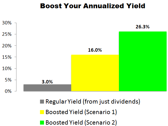 This Hanesbrands (HBI) Trade Could Deliver a 16.0% to 26.3% Annualized Yield
