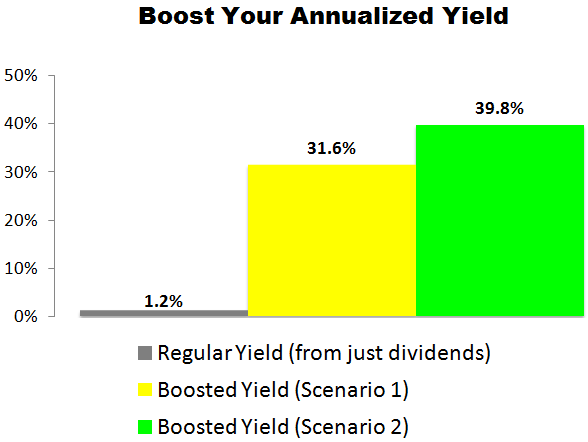 This Bank of America (BAC) Trade Could Deliver a 31.6% to 39.8% Annualized Yield