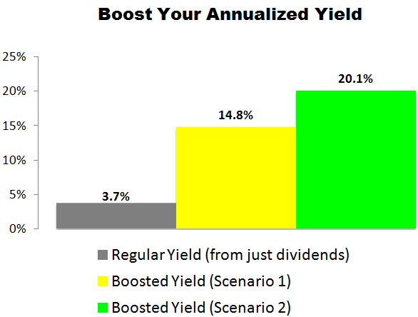 This Novartis (NVS) Trade Could Deliver a 14.8% to 20.1% Annualized Yield