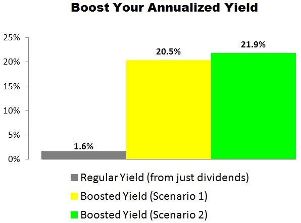 This Apple (AAPL) Trade Could Deliver a 20.5% to 21.9% Annualized Yield