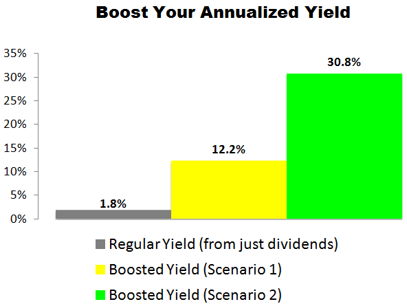 This Stanley Black & Decker (SWK) Trade Could Deliver a 12.2% to 30.8% Annualized Yield