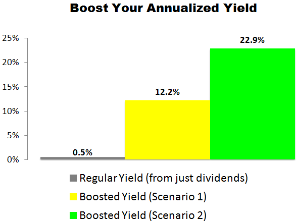 This Costco (COST) Trade Could Deliver a 12.2% to 22.9% Annualized Yield