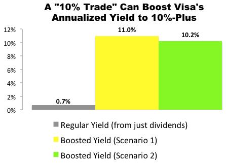 "I Just Made This ""10% Trade"" With Visa (V)"