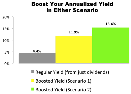 This Target (TGT) Trade Could Deliver an 11.9% to 15.4% Annualized Yield