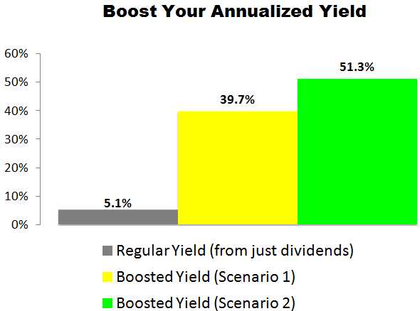 This Macy's (M) Trade Could Deliver a 39.7% to 51.3% Annualized Yield