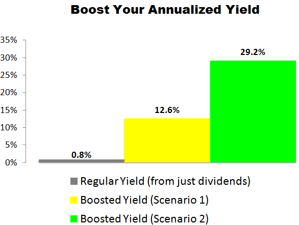 This Mastercard (MA) Trade Could Deliver a 12.6% to 29.2% Annualized Yield