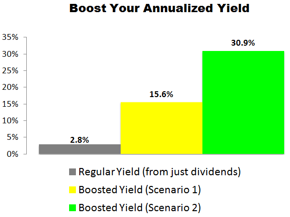 This Amgen (AMGN) Trade Could Deliver a 15.6% to 30.9% Annualized Yield