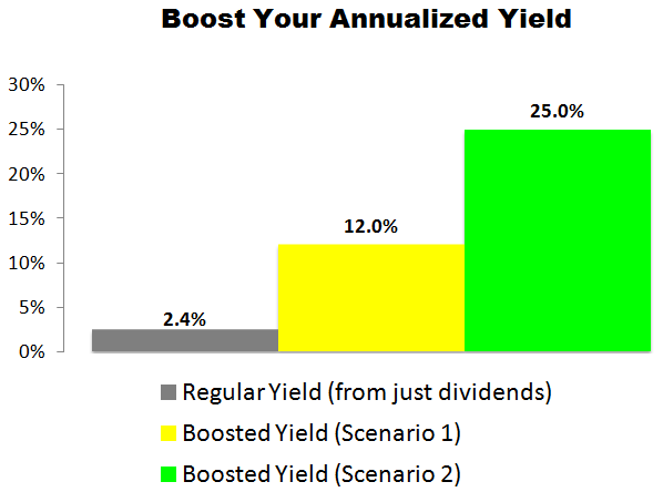 This Home Depot (HD) Trade Could Deliver a 12.0% to 25.0% Annualized Yield