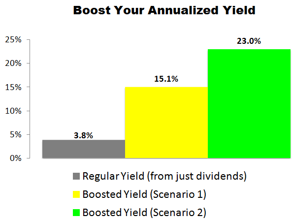 This Toronto-Dominion (TD) Trade Could Deliver a 15.1% to 23.0% Annualized Yield