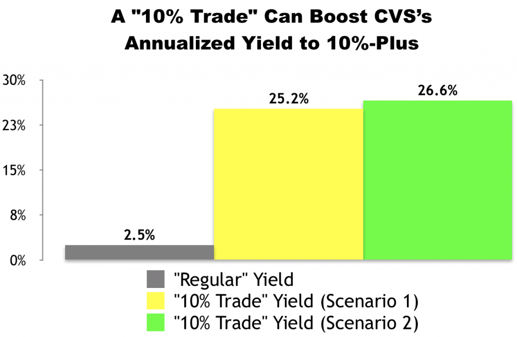 "I Just Made This ""10% Trade"" With CVS Health (CVS)"