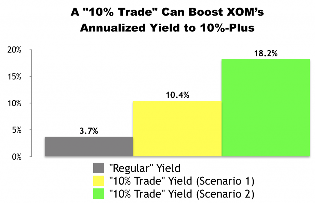 "I Just Made This ""10% Trade"" With Exxon Mobil (XOM)"